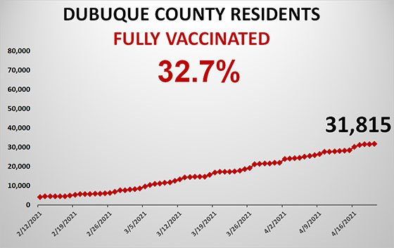 Graph of Dubuque County Residents Fully Vaccinated
