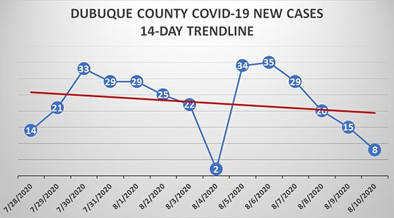 Dubuque County 14-Day Trend Graph of New COVID-19 Cases