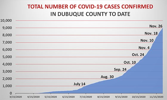 Graph of Total Dubuque County Resident Cases to Date