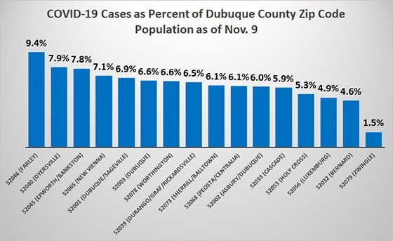 Graph of Cases to Date as Percent of Population by Dubuque County Zip Code