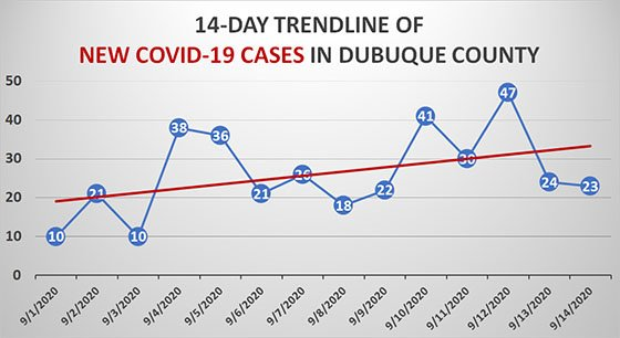 Trendline Graph of New COVID-19 Cases in Dubuque County