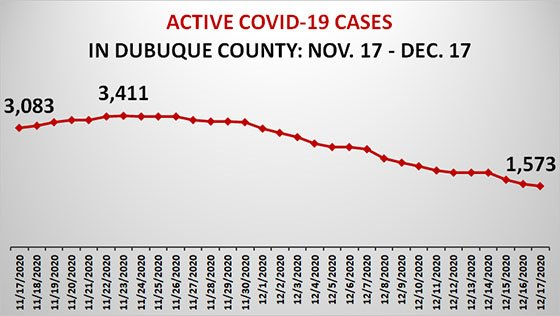 Graph of Total Number of Cases of COVID-19 in Dubuque County