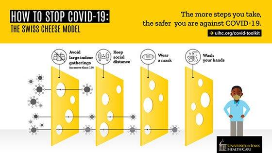 UIHC Swiss Cheese Model