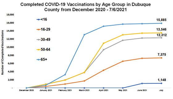 Graph of Dubuque County Vaccinations by Age Group