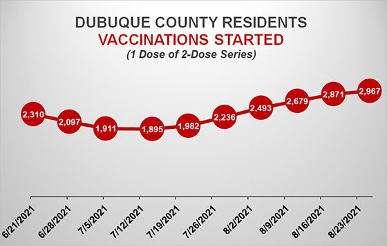 Graph of Dubuque County Vaccinations Started