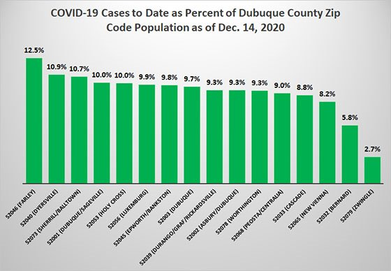Graph of Cases to Date as Percent of County Zip Code Population