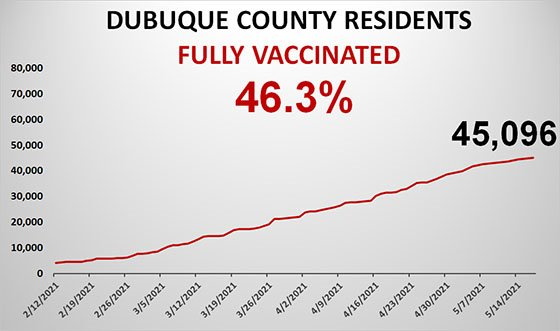 Graph Total County Population Fully Vaccinated