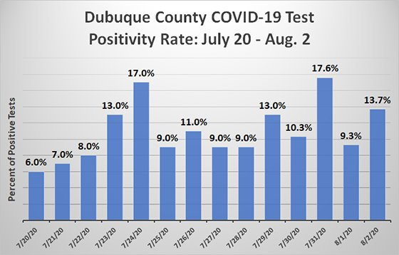 Graph of Dubuque County COVID-19 Positivity Rate