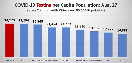 Graph of COVID19  Testing per Capita Among Iowa Counties with Cities over 50,000 Population