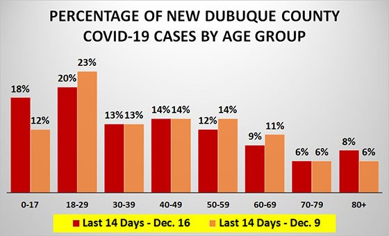 Graph of Percentage of New Dubuque County COVID-19 Cases by Age Group