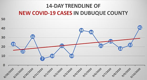 Sept 10 New COVID-19 Case Trendline for Dubuque County