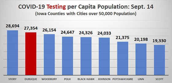 Graph of COVID-19 Testing Per Capita in Iowa Counties with Cities Over 50K Population