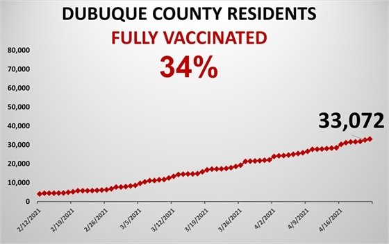 April 22 - Graph of Fully Vaccinated