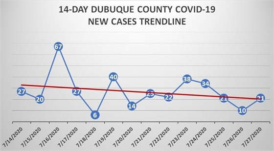 Graph of 14-day trendline for new COVID-19 cases in Dubuque County