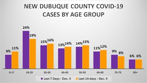 Graph of New Cases in Dubuque County by Age Group