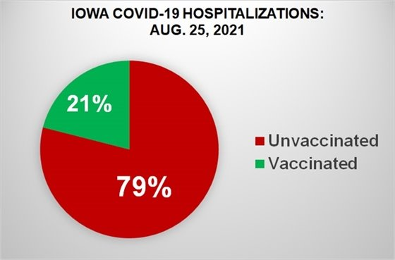 Pie Chart Showing Percentage of Vaccinated vs Unvaccinated Iowans Hospitalized with COVID