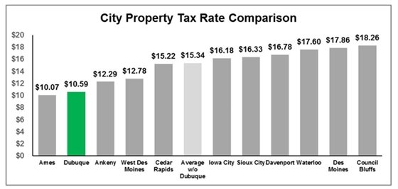 Comparison to City Tax Rates Graph