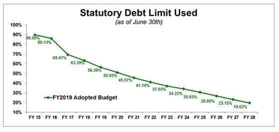 Statutory Debt Limit Used Graph
