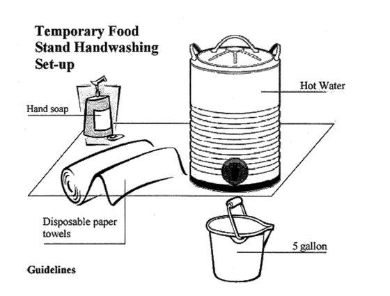 Temporary Food Stand Handwashing Set-up