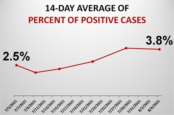 Graph of Positivity Rate