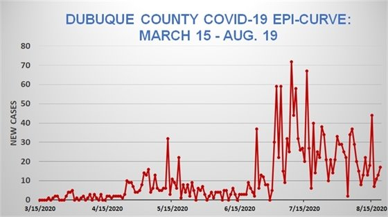 Graph of Dubuque County COVID-19 Epi Curve, March 15 - Aug. 19