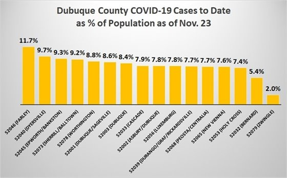 Graph of Dubuque County COVID-19 Cases to Date as Percent of Zip Code Population