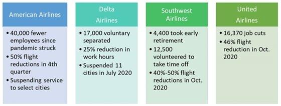 Snapshot of Major Airlines - September 2020