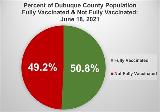 Pie Chart of Percentage of Dubuque County Population Fully Vaccinated vs. Not Fully Vaccinated