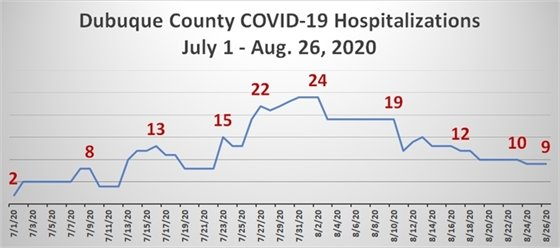 Graph of Dubuque County COVID-19 Hospitalizations in Dubuque County