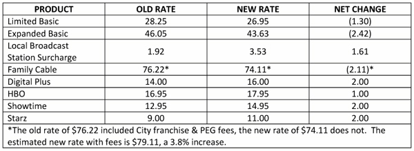 Table of cable rates & fees