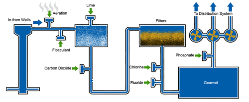 water treatment plant diagram Water Treatment | Dubuque, IA - Official Website