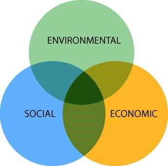 Sustainability Circles