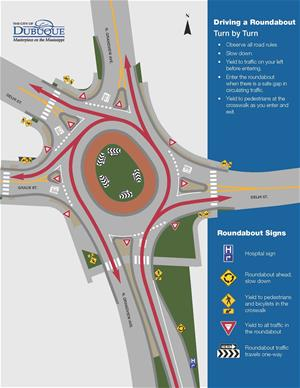 Driving Through a Roundabout_Turn by Turn