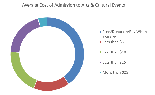 Admission Cost