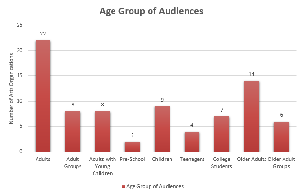 Event Audience