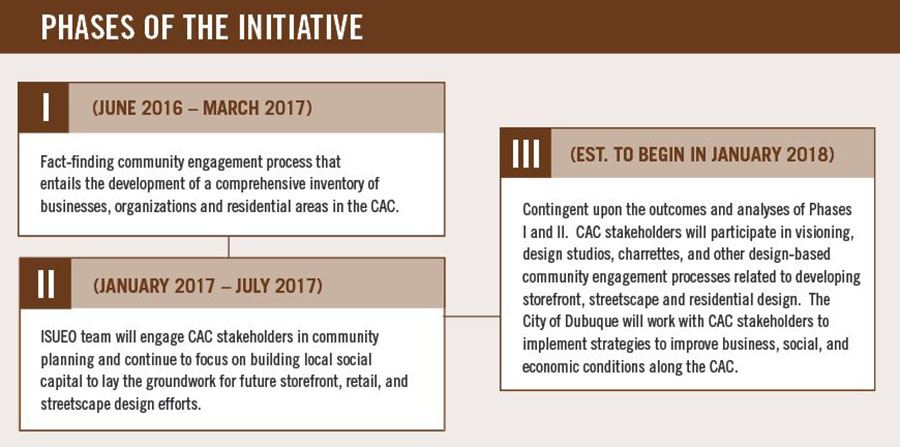 CAC Phases