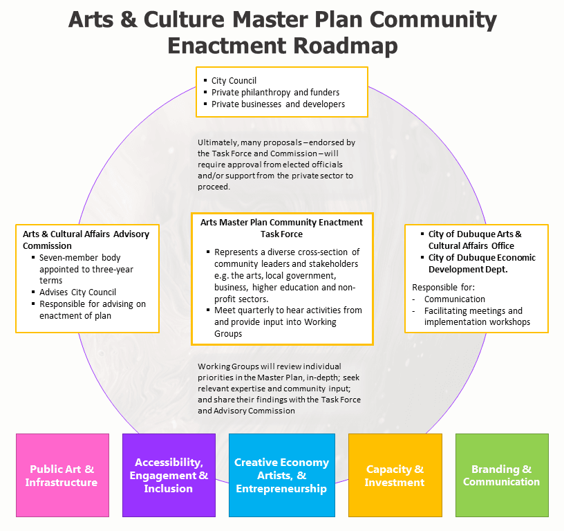 Arts and Culture Community Enactment Roadmap