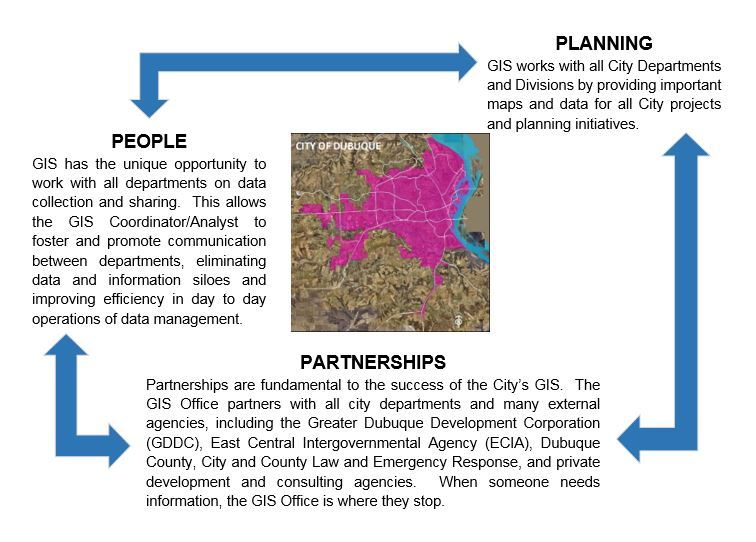 People - Planning - Partnerships