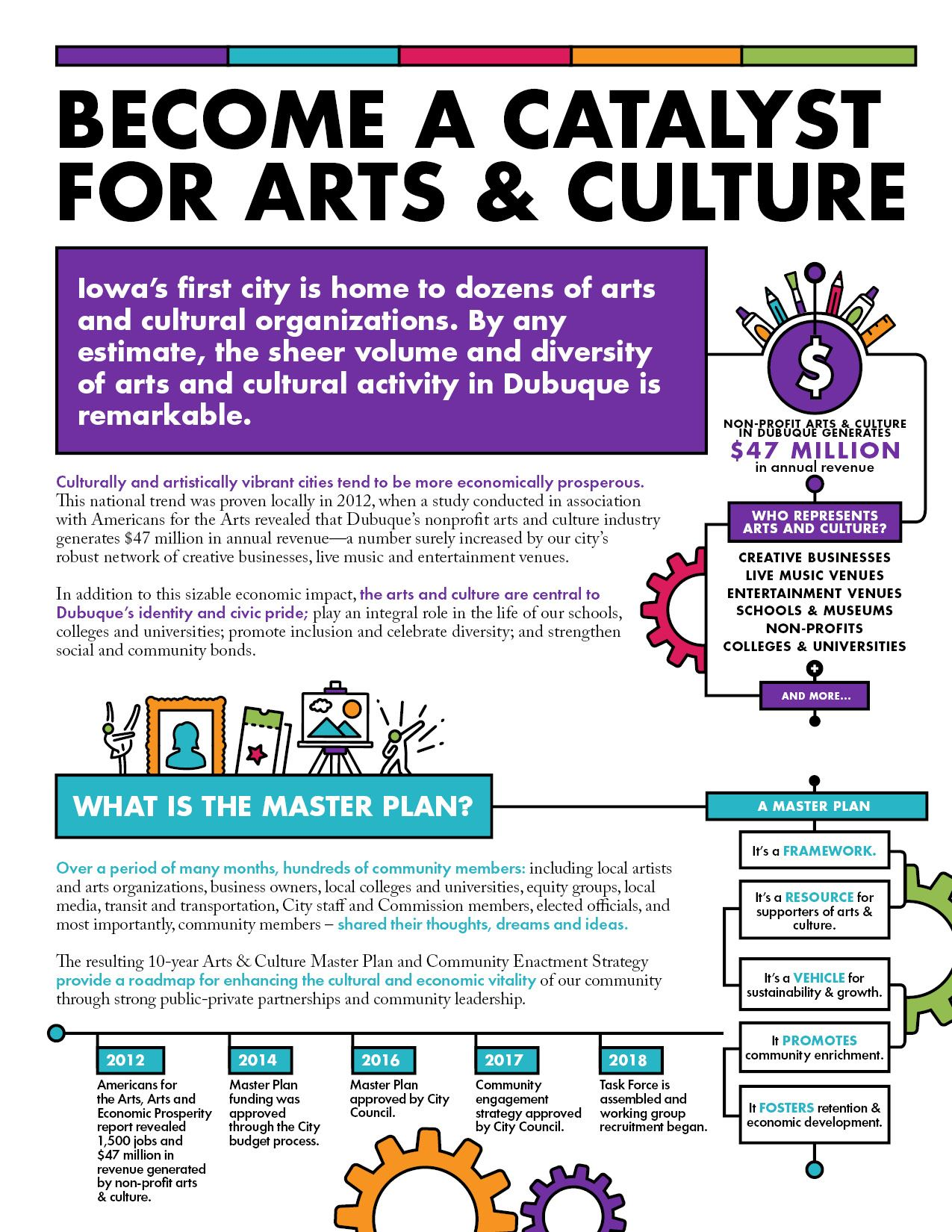 Arts  Culture Overview Sheet