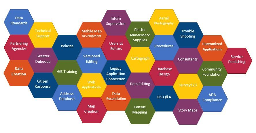 A graphic of some of the many tasks keeping the GIS Office busy every day