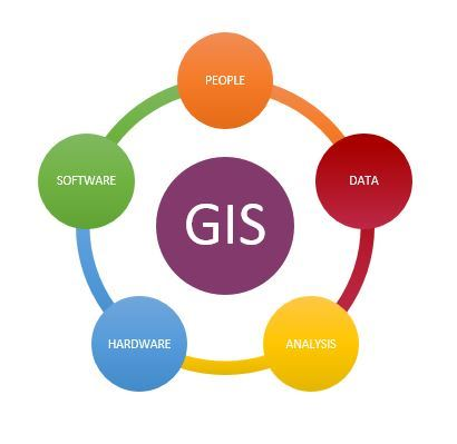 This is GIS - People, Data, Analysis, Hardware, and Software