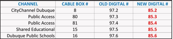 mediacom converter box
